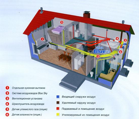 рекуператор (энергоэффективная система вентиляции)